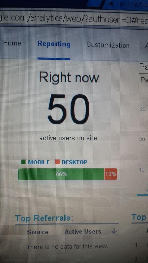 צילום מסך של גוגל אנליטיקס - שרון מור