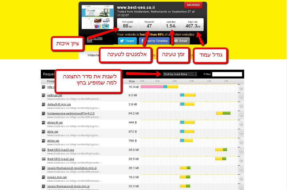 נתוני מדידת אתר
