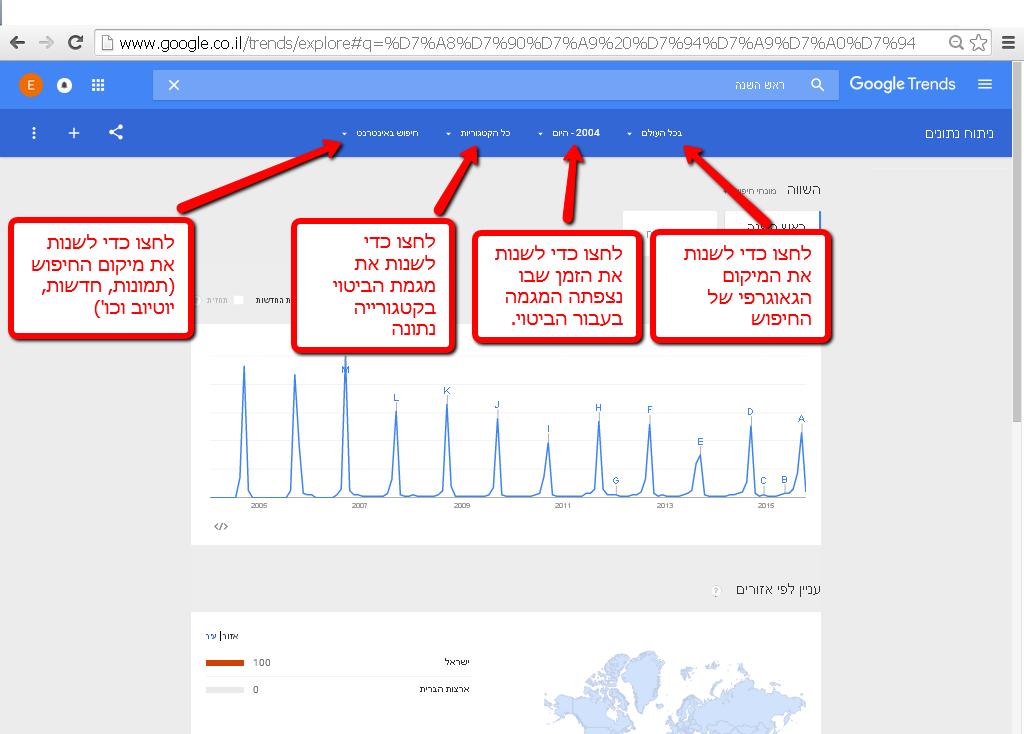 הסבר על גוגל טרנדס